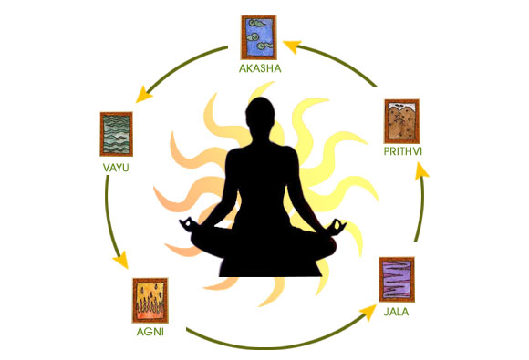 Jurveda ni odstonost bolezni, je predvsem način kultivacije življenja z namenom doseganja sanja duha in telesa.